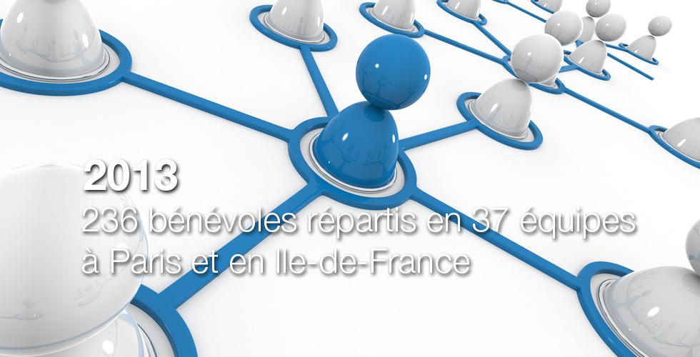 2013 : 236 bénévoles répartis en 37 équipes à Paris et en Ile-de-France